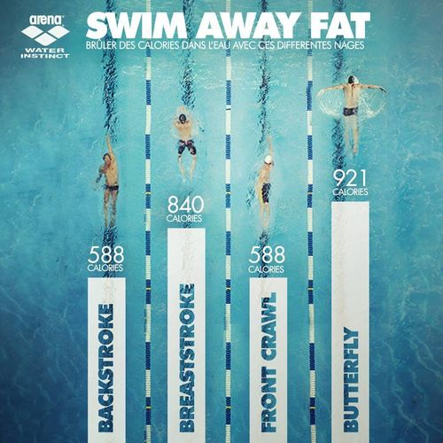 Swim_away_fat